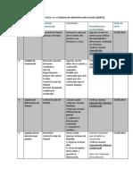 Lista de Actividades a Realizar de Los Planteles
