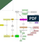 Política Pública de Inclusão Digital - Mapa Conceitual