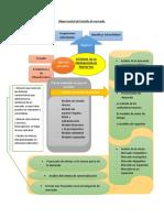 Mapa_mental_del_estudio_de_mercado.docx