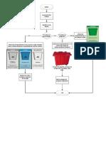 Diagrama de Flujo Residuos