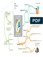 Mapa Mental Alexander Perez