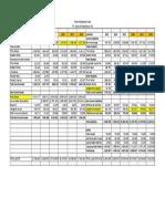 balance sheet unilever projection