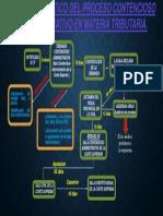 Mapa Semantico Del Proceso Contencioso Administrativo en Materia Tributaria