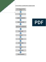 Diagrama de Flujo Para La Elaboración de Harina de Maíz