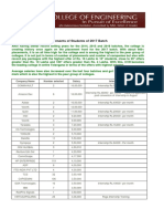 CVR Placement Statistics 2017batch