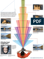 Focal Length Cheat Sheet