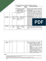 Cuadro de Resumen de Formaciones Geologicas