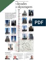 The evolution of Dallas' skyline over five decades