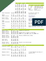 Doumbek Rhythm Cheat Sheet