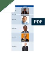 Alcaldes de Guatemala