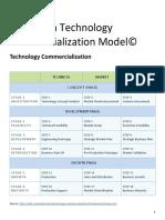 Technologycommercialization 150106124929 Conversion Gate01
