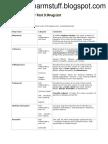Pharmacology Test 3 Drug List