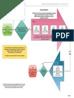 Diagrama Protocolo Trementina Simple - Standard
