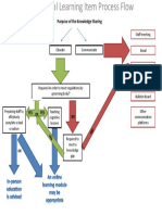 educational process flow