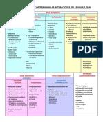 Componentes Que Determinan Las Alteraciones Del Lenguaje Oral