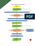 Flujograma Outsorcing en s.o (1)