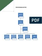 Struktur Organisasi Unit Pkrs