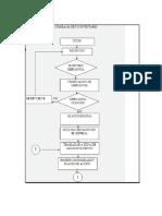 Diagrama de Flujo Inventarios