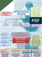 Cuadro de Psicopatologia Infantil