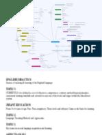 English Didactics Mind Map