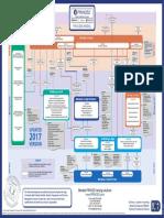 p2 Process Model 2017