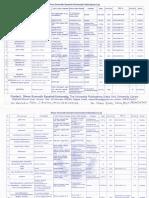 Somnath Sanskrit Uni List of Publications 2017