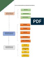3er Esquema de Clase de Clasificación de Procesos Psíquicos