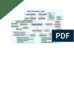 Mapa Conceptual Final e.media