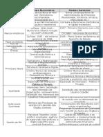 Quadro Comparativo Modelo BurocráticoXModelo Gerencial