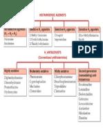 Agonis Dan Antagonis Histamin