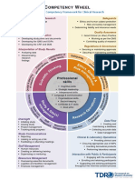 TDR Competency Wheel by WHO