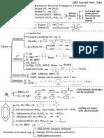 STPM Chemistry Topic 15 Hydrocarbon (Short notes)