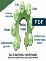 Etape Ale Ciclului de Viata Al Produselor Sau Serviciilor