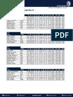Leones Stats Report May 15