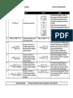 Fórmulas de Ingeniería Económica I