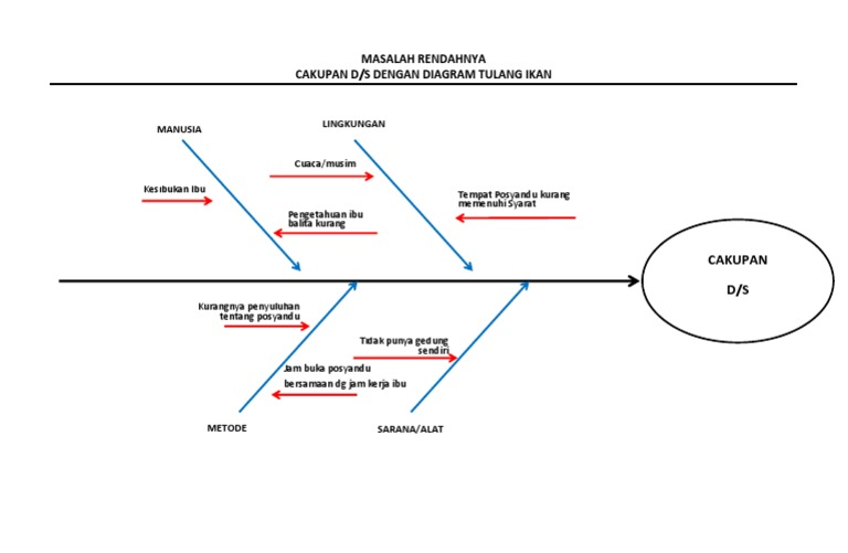 Diagram tulang ikan ds ccuart Images