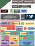 Decking Flowchart v8.pdf