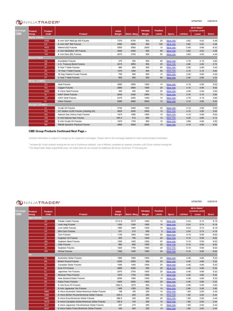 Ninjatrader Futures Contract Details | New York Mercantile