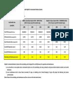 2.1 POM Indexes 2008-2010
