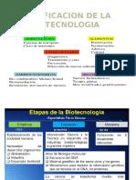 Clasificacion de La Biotecnologia