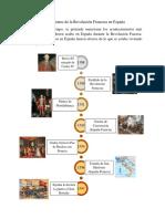 Repercusiones de la Revolución Francesa en España