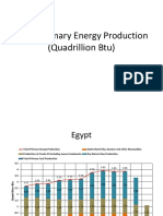 Egypt Primary Energy Production Quadrillion Btu