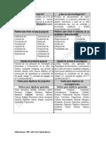 Diferencias y Formas Para Iniciar Un Proyecto y Una Investigación