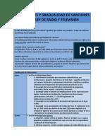 Infracciones y Gradualidad de Sanciones en La Ley de Radio y Televisión