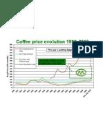 Coffee Price Evolution 1990 - 2010