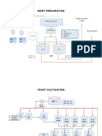 Fermentation Process Flow