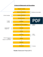Diagrama de Flujo de Elaboración de Encurtidos