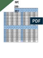 INPC 1999-2017