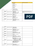 SAP SD Configuration Steps