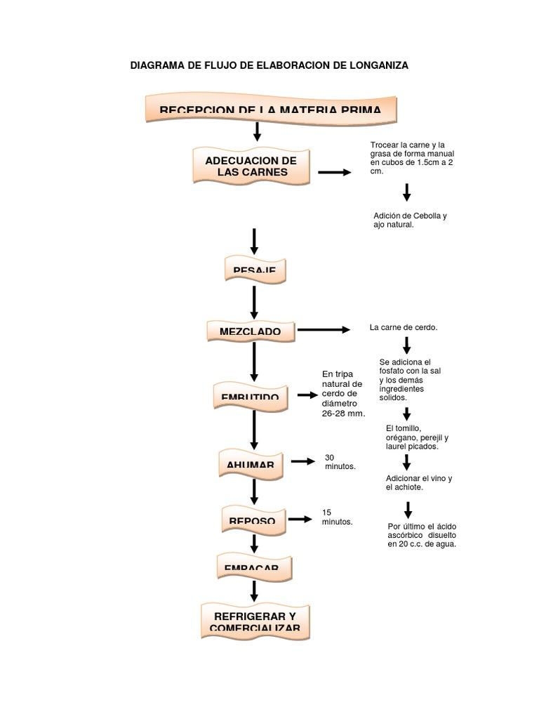 Diagramas de flujo productos carnicos ccuart Gallery
